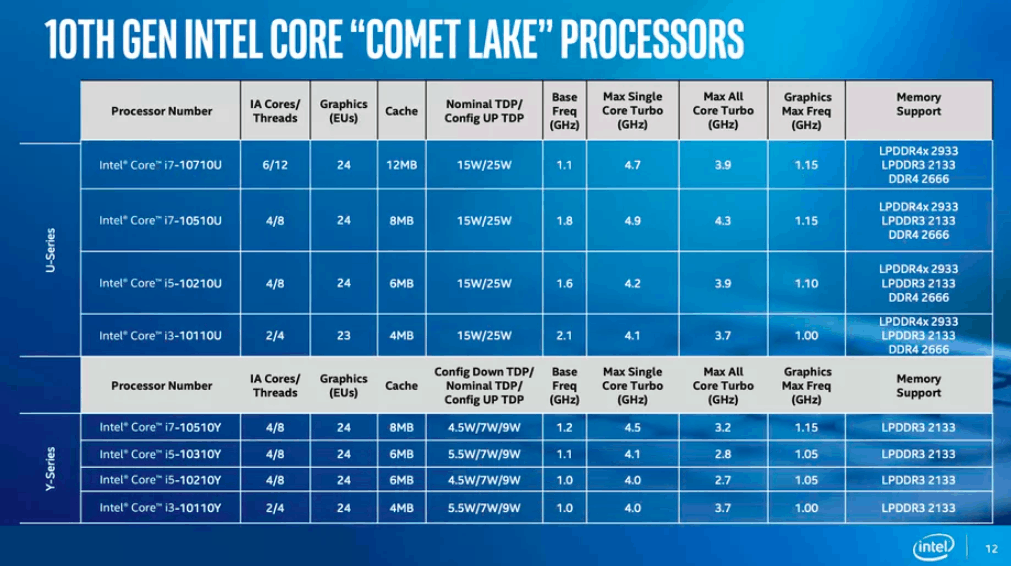 Intel launches 10th Gen Comet Lake processors with LPDDR4X Support