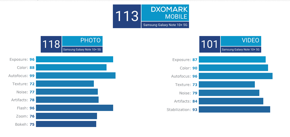 Samsung Note10 + 5G camera gets DxOMark score, unsurprisingly ranks top