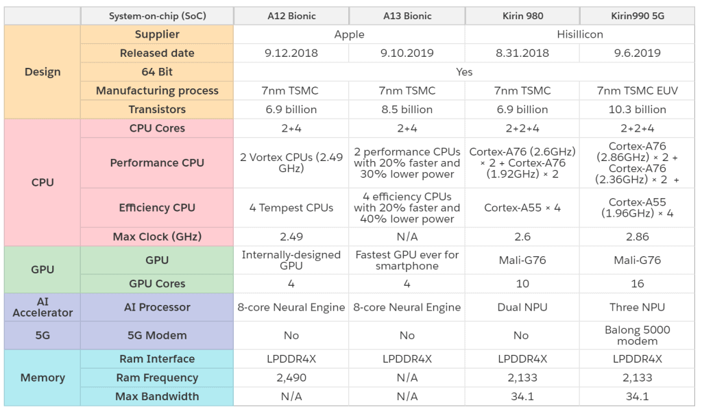 Apple A13 Bionic is better than Huawei Kirin 990 5G SoC?