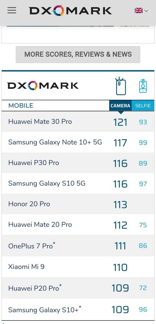 Huawei Mate 30 Pro DXOMARK