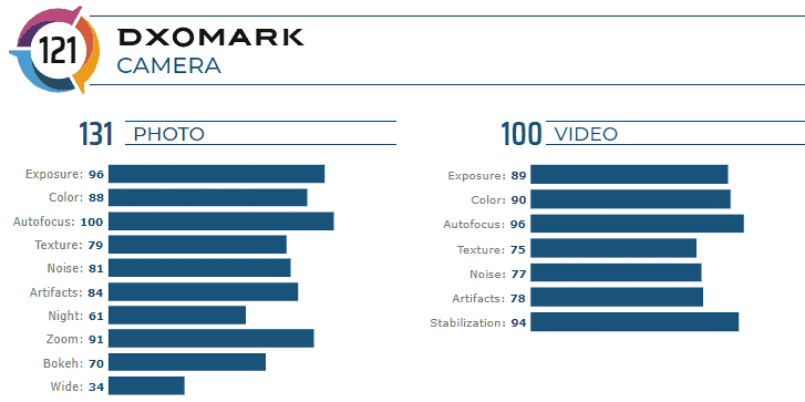 Huawei Mate 30 Pro DXOMARK Scores