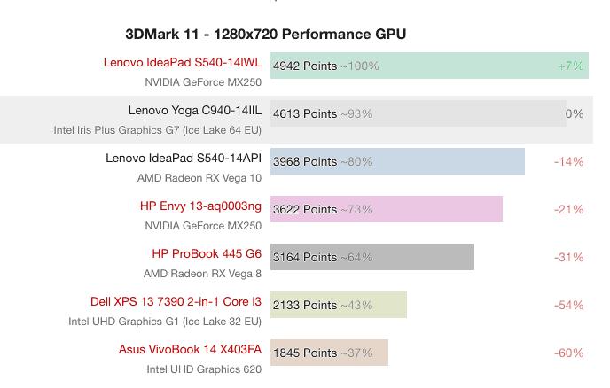 Intel Core i7-1065G7 chip scored 16% higher than the AMD Vega 10 - Report