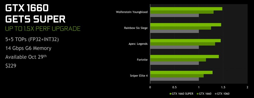 Nvidia launches GTX 1660 and GTX 1650 super