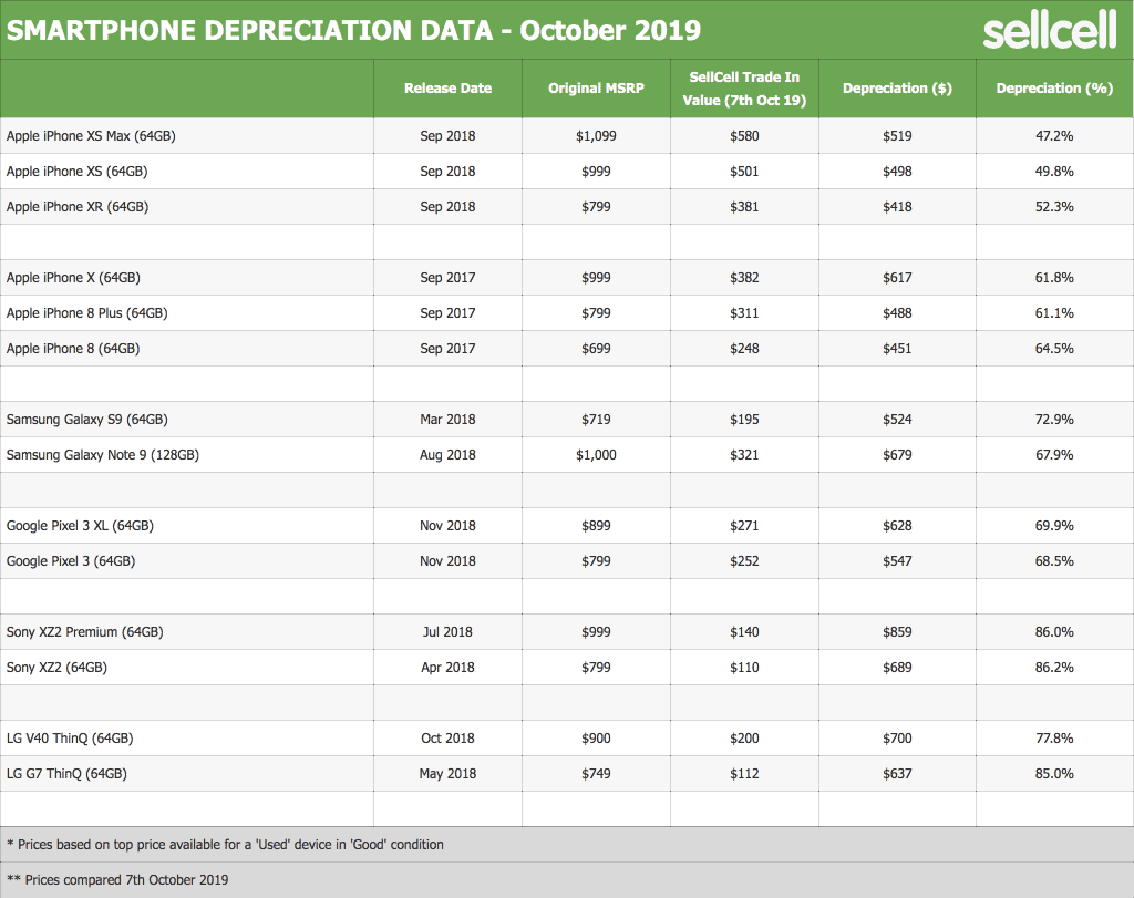 Sony XZ2 has the highest depreciation rate last year - SellCell Report