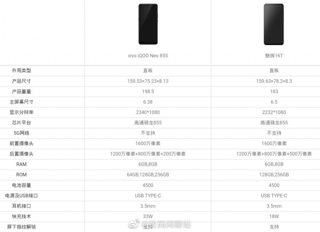 iQOO Neo 855 vs Meizu 16T: Leaked specs comparison