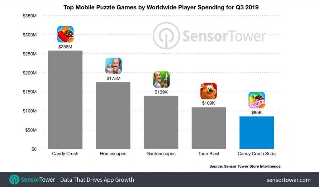 Candy Crush Soda Saga made $2 billion after 6 years of release