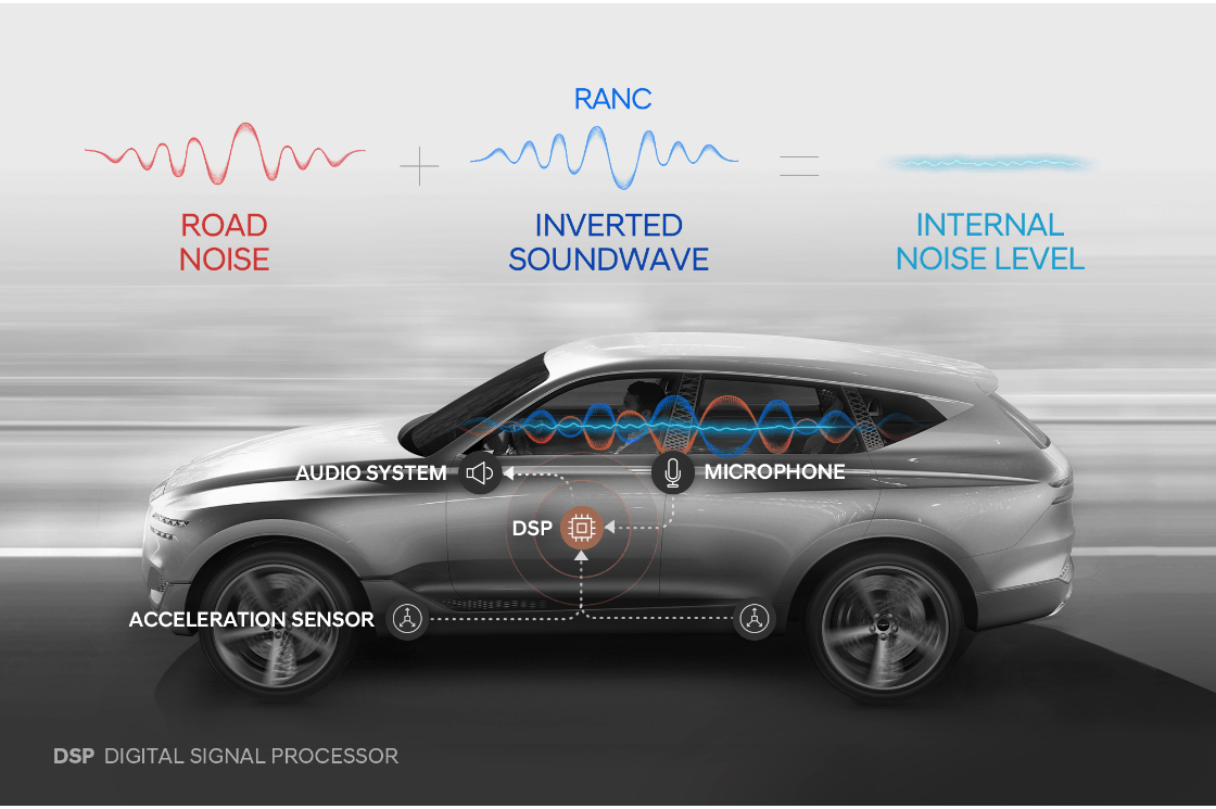 Hyundai develops Road Noise Active Noise Control (RANC)