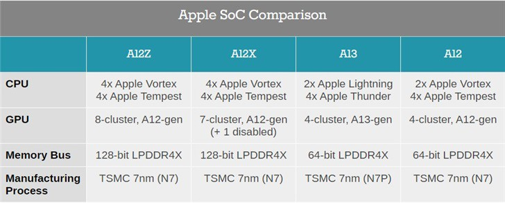 Apple A12Z vs A12X Bionic Processor Comparison: Any Changes?