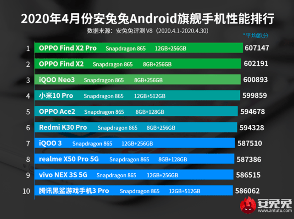OPPO Find X2 series tops the charts for industry experts: AnTuTu, YouTube and DisplayMate
