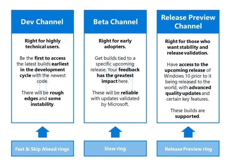 Win10 Insider preview channel