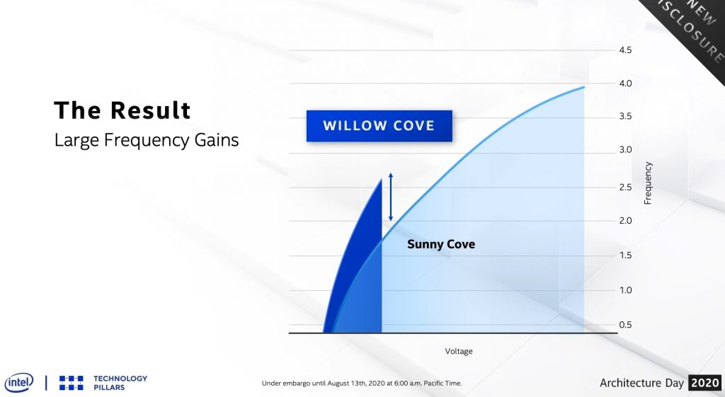 Intel's Willow Cove has higher clock speeds at lower voltages