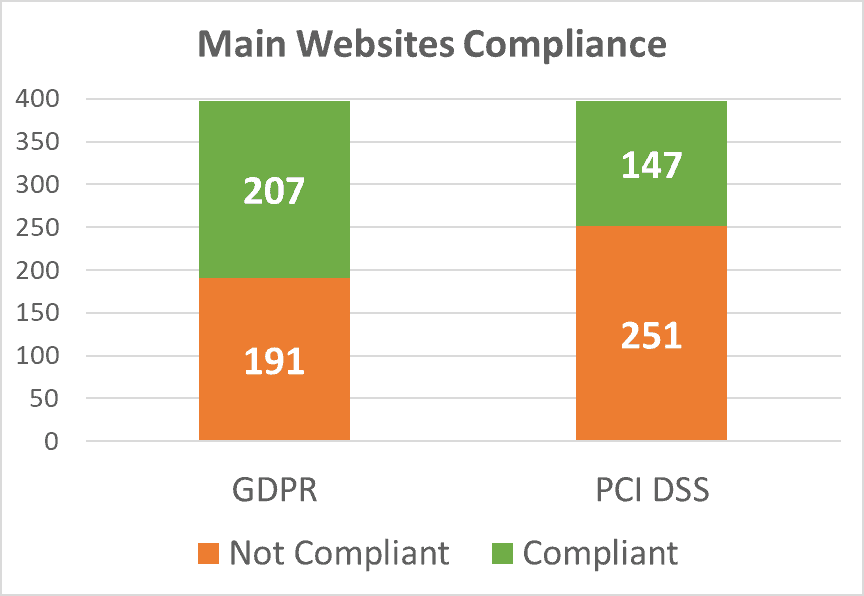 PCI DSS & GDPR Compliance This is a copyrighted material. Any usage must mention ImmuniWeb with a backlink: https://www.immuniweb.com/blog/state-cybersecurity-dark-web-exposure.html © 2020 ImmuniWeb