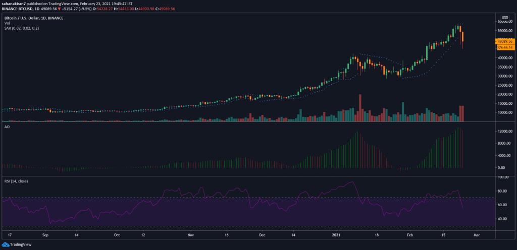bitcoin price prediction